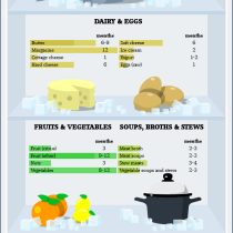 frozen-food-recommended-storage-times