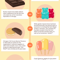 Sweets Throughout History
